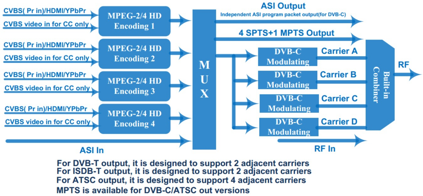 Principle Chart of HDMI MPEG2 & MPEG4 to RF Modulator