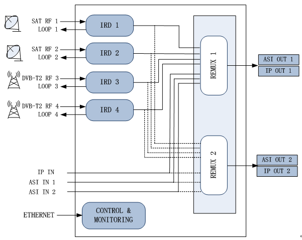 Principle Chart of 4 Tuner(2 DVB-S2 and 2 DVB-(T))+2 ASI input ports to ASI ip Multiplexer