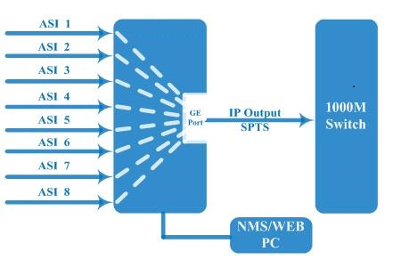 8 ASI to IP Gateway.jpg