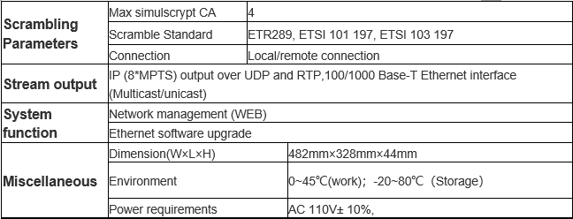 Technical Parameter of H.264 16/24 AV to DVB-C/T RF modulator