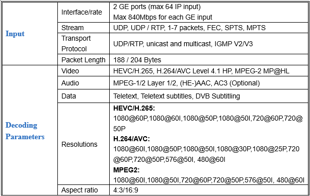 Specifications of 32 in 1 Analog Modulator