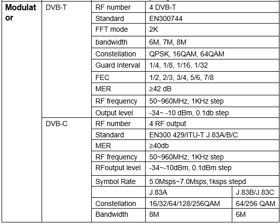 Technical Parameter of H.264 HDMI  to 4/8 RF Modulator