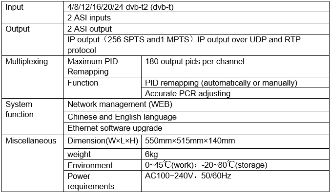Technical Specification of DVB-T2 to IP Receiver Gateway