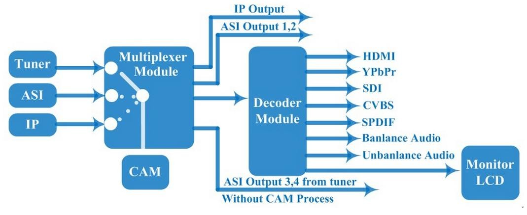 HD IRD with CAM(DVB-C/S/S2//T/ISDB-T/ATSC-T optional)